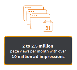 2 to 2.5 milion page views per month with over 10 million impressions